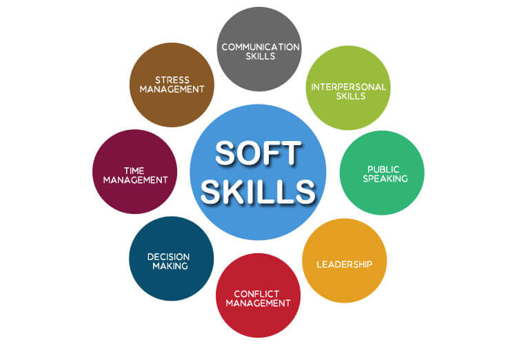 soft skills summary Here are 15 expert tips from the pros to help you ace soft skills on resumes   brand, and amplify those throughout your linkedin summary.